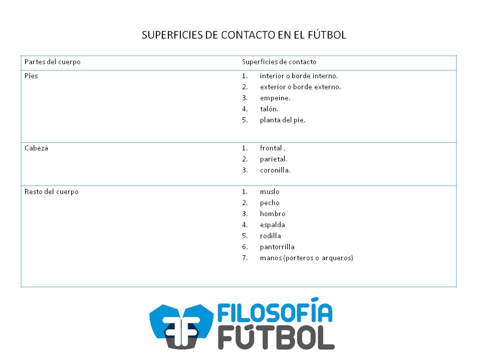 superficies de contacto en el futbol